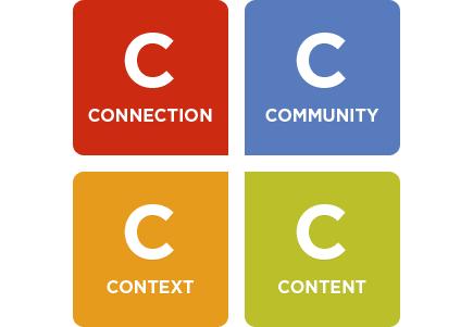 le quattro c del marketing