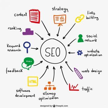 migliorare posizionamento sito web su Google